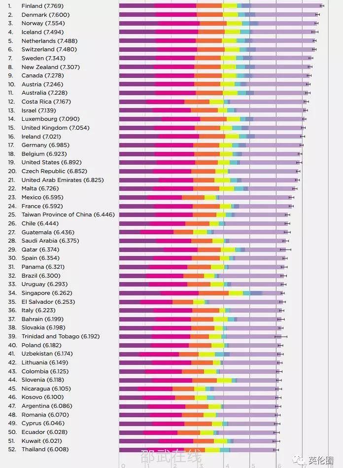 2019全球幸福指數排名,美國和中國排名分別是...