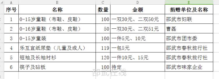 """邵武同心陽光服務社于12月28日舉行"""" 愛心義賣活動"""""""