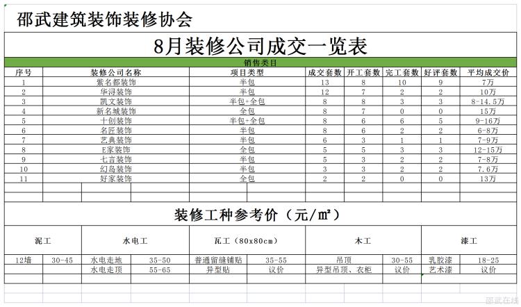 邵武装修协会会员单位装修公司销售好评排行榜2021年8月